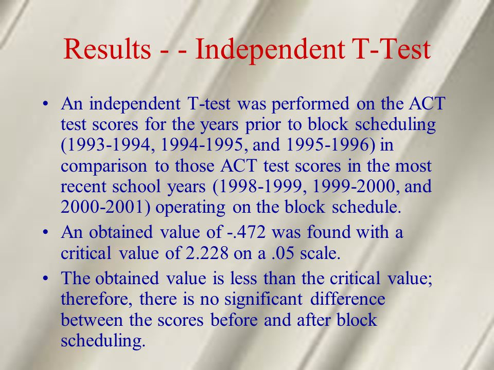 Results - - Independent T-Test