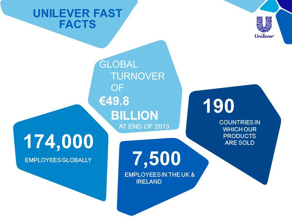 190 174,000 7,500 €49.8 BILLION UNILEVER FAST FACTS GLOBAL TURNOVER OF