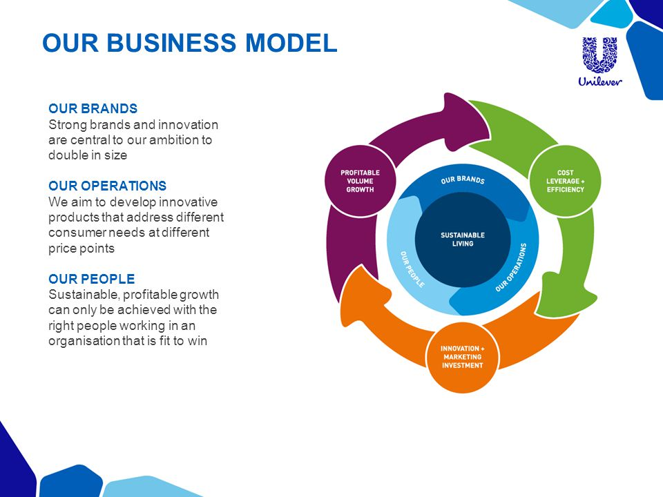 OUR BUSINESS MODEL OUR BRANDS Strong brands and innovation
