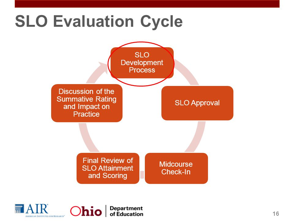 SLO Evaluation Cycle SLO Development Process