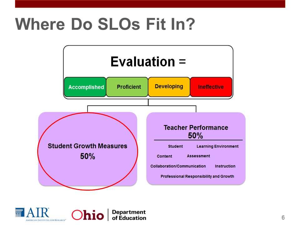 Where Do SLOs Fit In