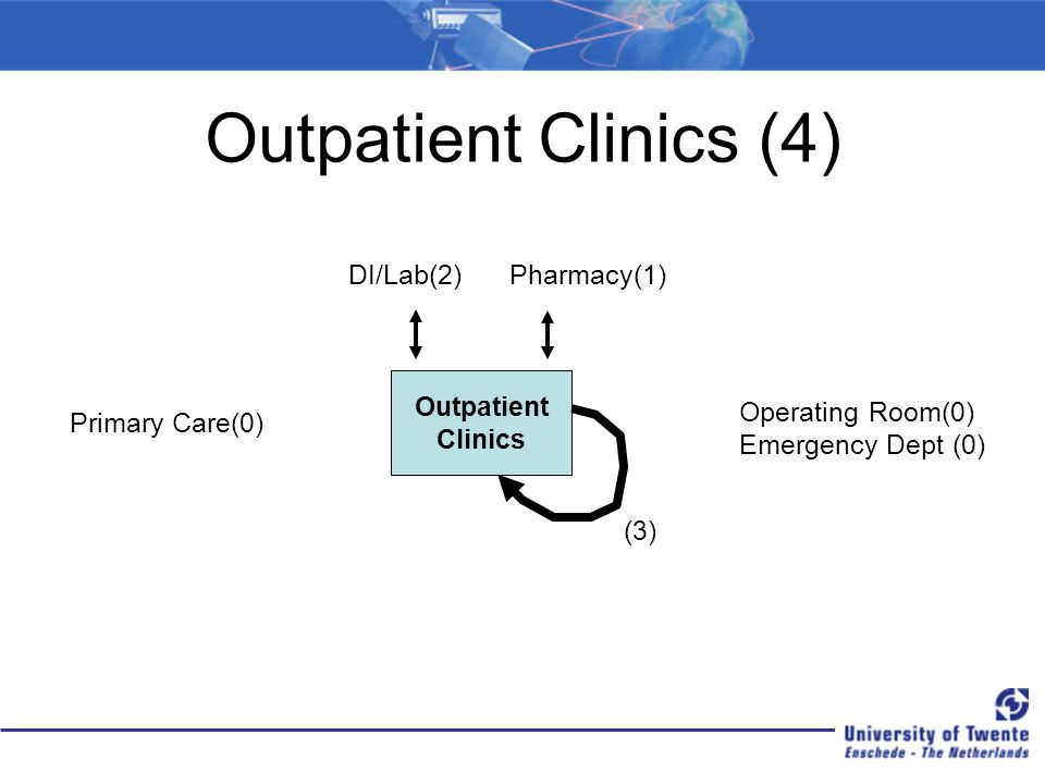 Outpatient Clinics (4) DI/Lab(2) Pharmacy(1) Outpatient