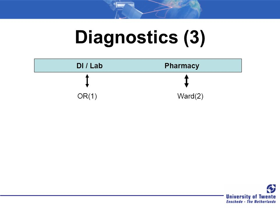 Diagnostics (3) DI / Lab Pharmacy OR(1) Ward(2)