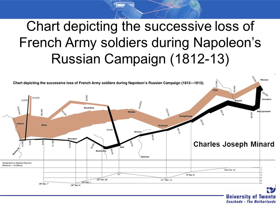 Chart depicting the successive loss of French Army soldiers during Napoleon's Russian Campaign (1812-13)