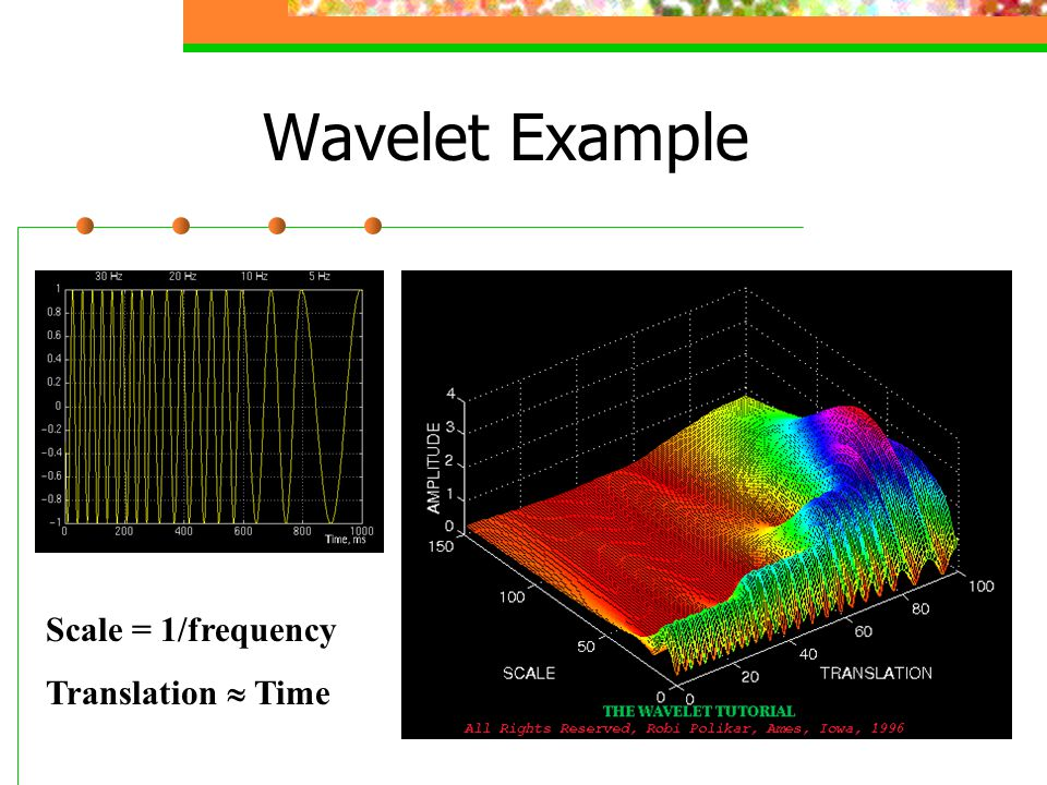 Wavelet Example Scale = 1/frequency Translation  Time