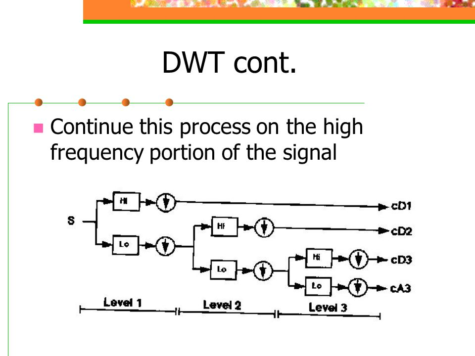 DWT cont. Continue this process on the high frequency portion of the signal