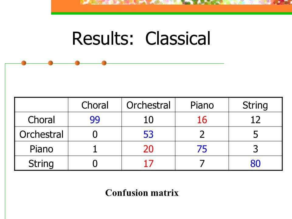Results: Classical Choral Orchestral Piano String 99 10 16 12 53 2 5 1
