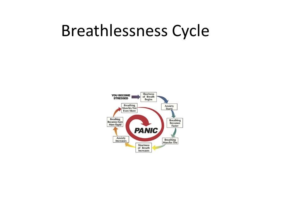 Breathlessness Cycle