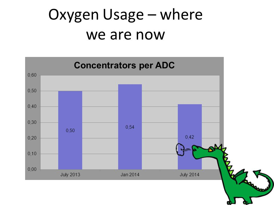 Oxygen Usage – where we are now