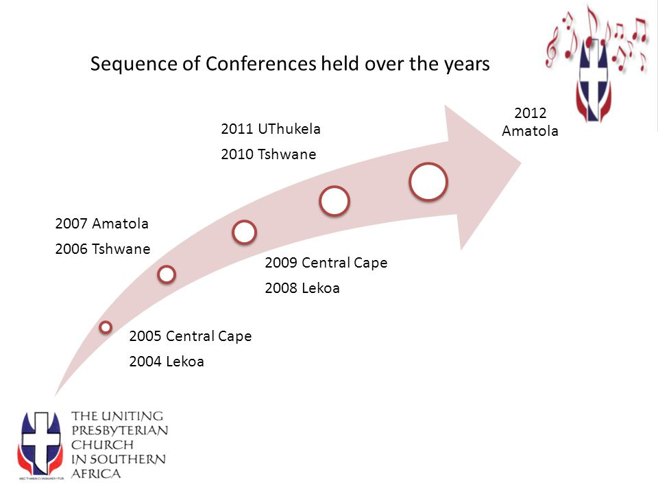 Sequence of Conferences held over the years
