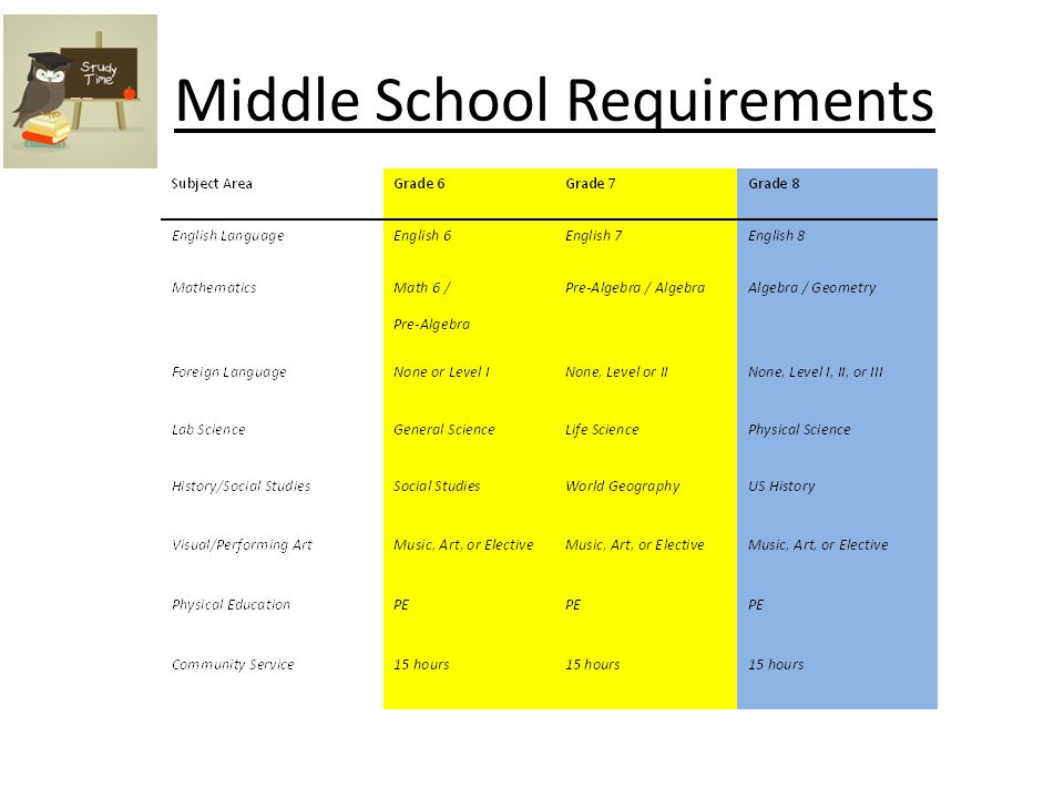 Middle School Requirements