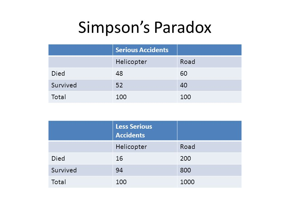 Simpson's Paradox Serious Accidents Helicopter Road Died 48 60