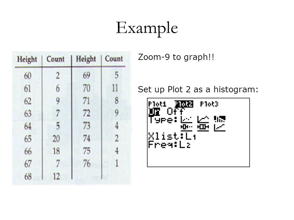 Example Zoom-9 to graph!! Set up Plot 2 as a histogram:
