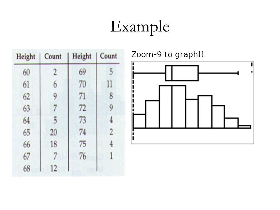 Example Zoom-9 to graph!!