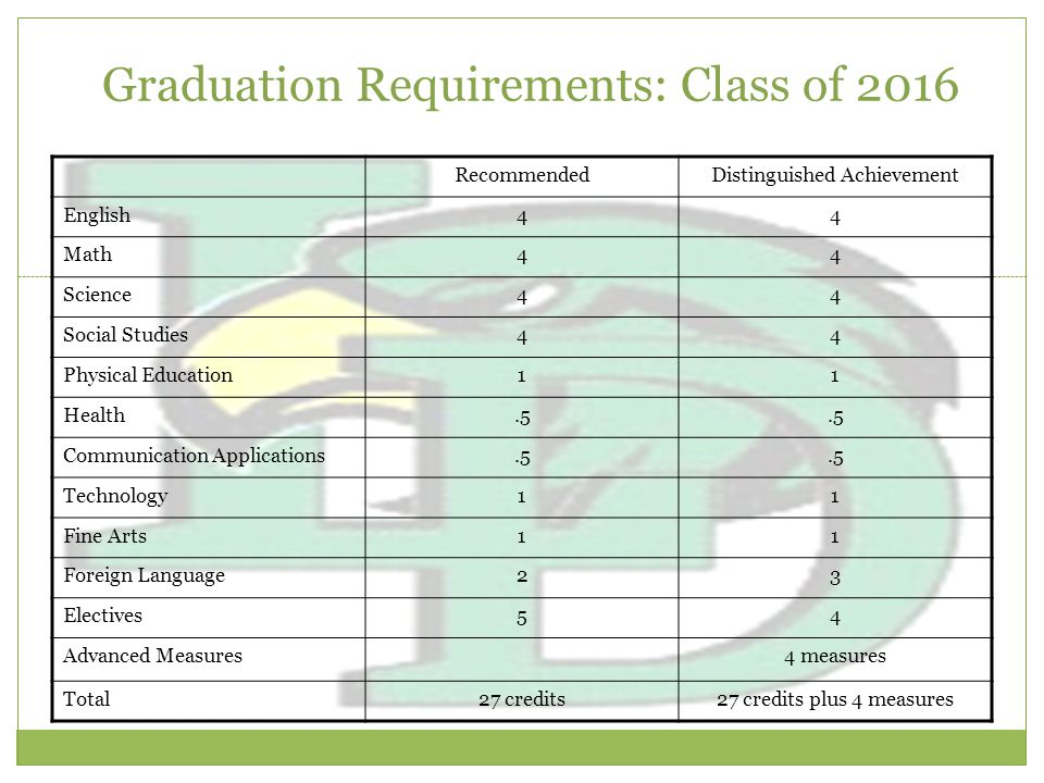 Graduation Requirements: Class of 2016