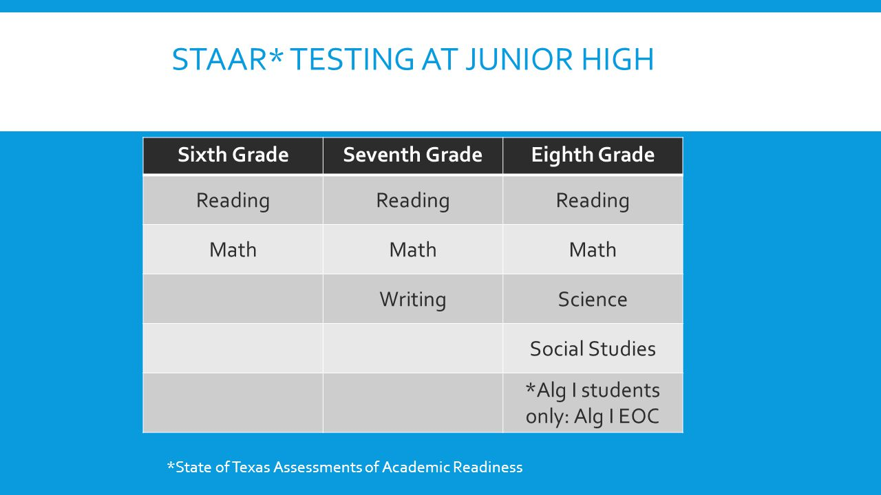 STAAR* Testing at Junior high