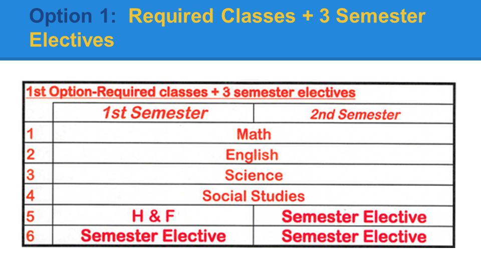 Option 1: Required Classes + 3 Semester Electives