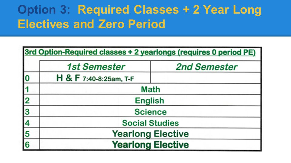 Option 3: Required Classes + 2 Year Long Electives and Zero Period