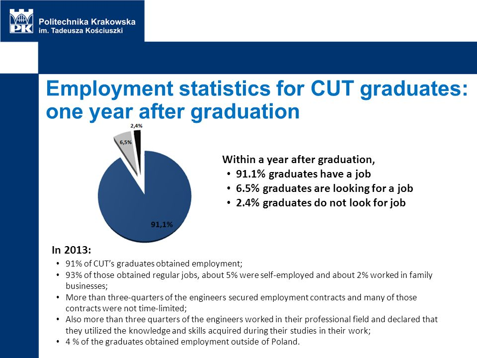 Employment statistics for CUT graduates: one year after graduation