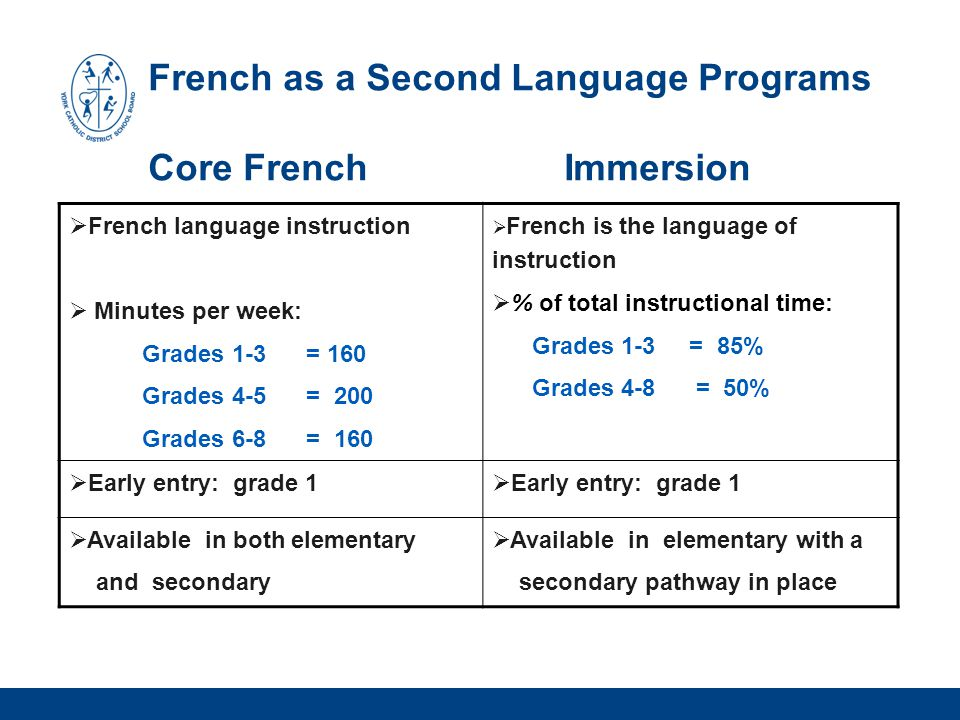 French as a Second Language Programs Core French Immersion