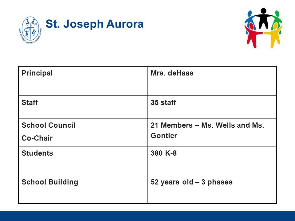 St. Joseph Aurora Principal Mrs. deHaas Staff 35 staff School Council