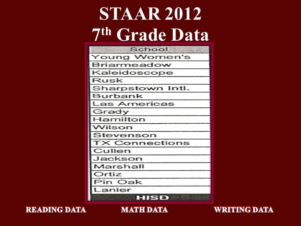 STAAR 2012 7th Grade Data READING DATA MATH DATA WRITING DATA