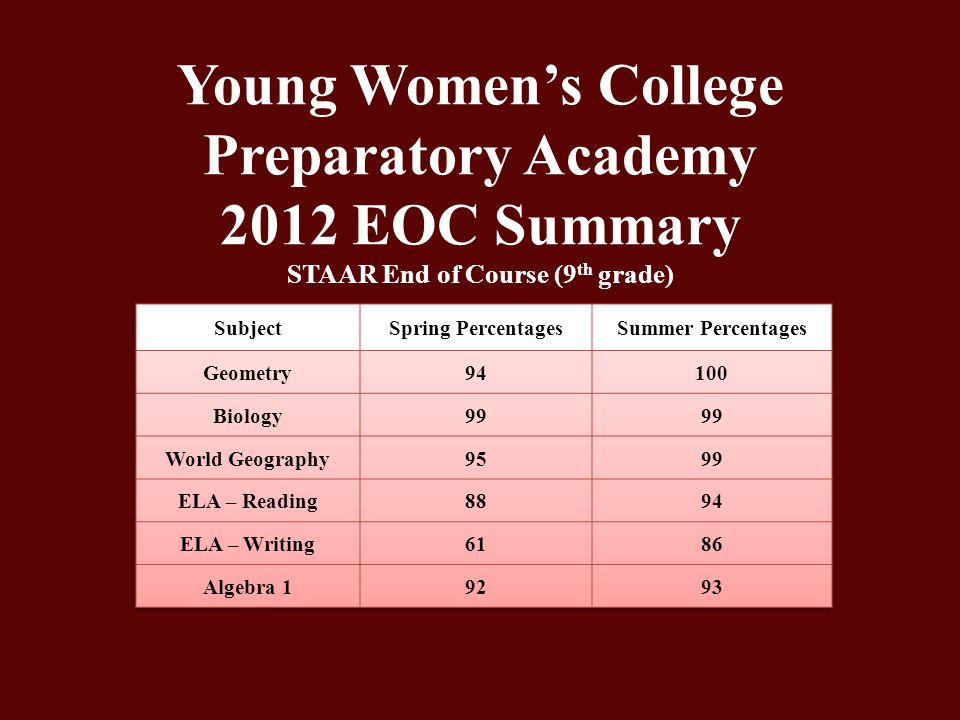 Young Women's College Preparatory Academy 2012 EOC Summary STAAR End of Course (9th grade)