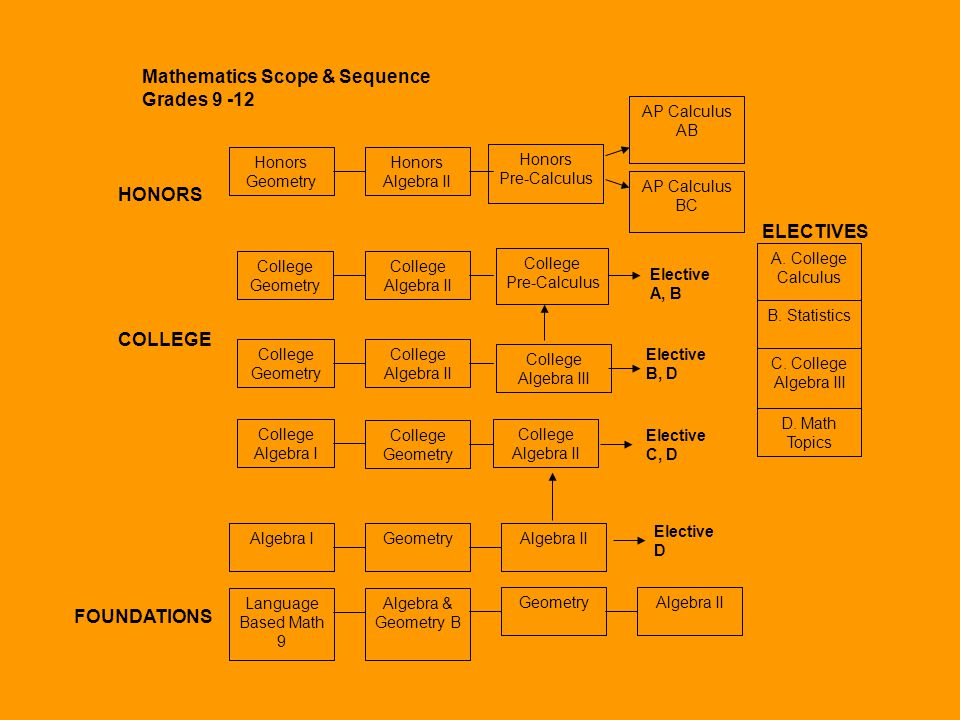 Mathematics Scope & Sequence Grades 9 -12