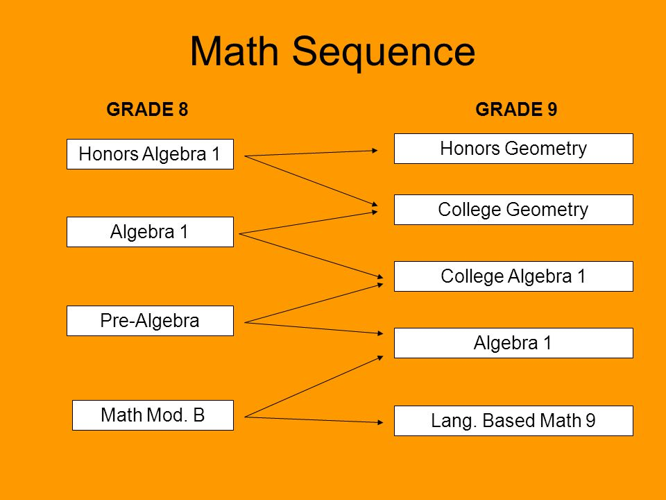 Math Sequence GRADE 8 GRADE 9 Honors Geometry Honors Algebra 1