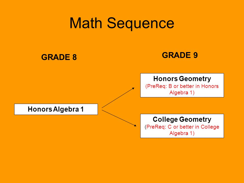 Math Sequence GRADE 9 GRADE 8 Honors Geometry Honors Algebra 1