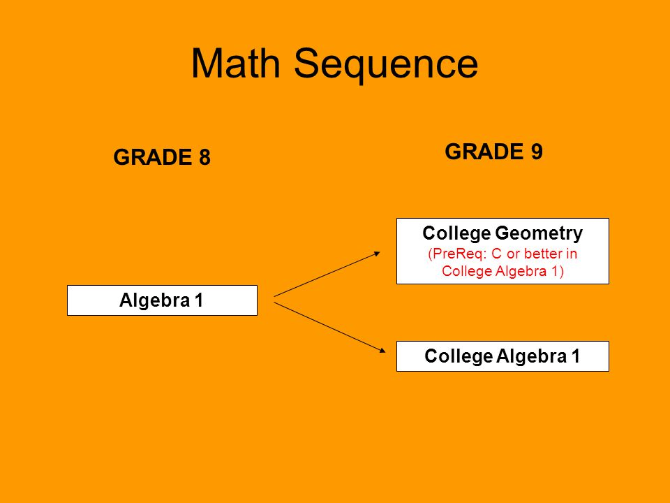 College Geometry (PreReq: C or better in College Algebra 1)