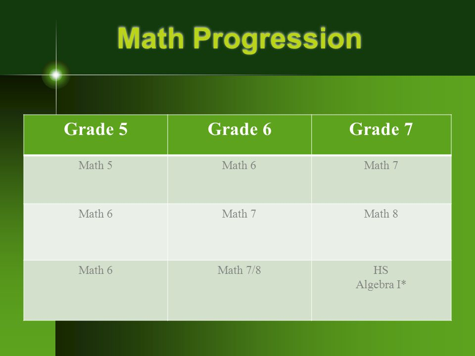 Math Progression Grade 5 Grade 6 Grade 7 Math 5 Math 6 Math 7 Math 8