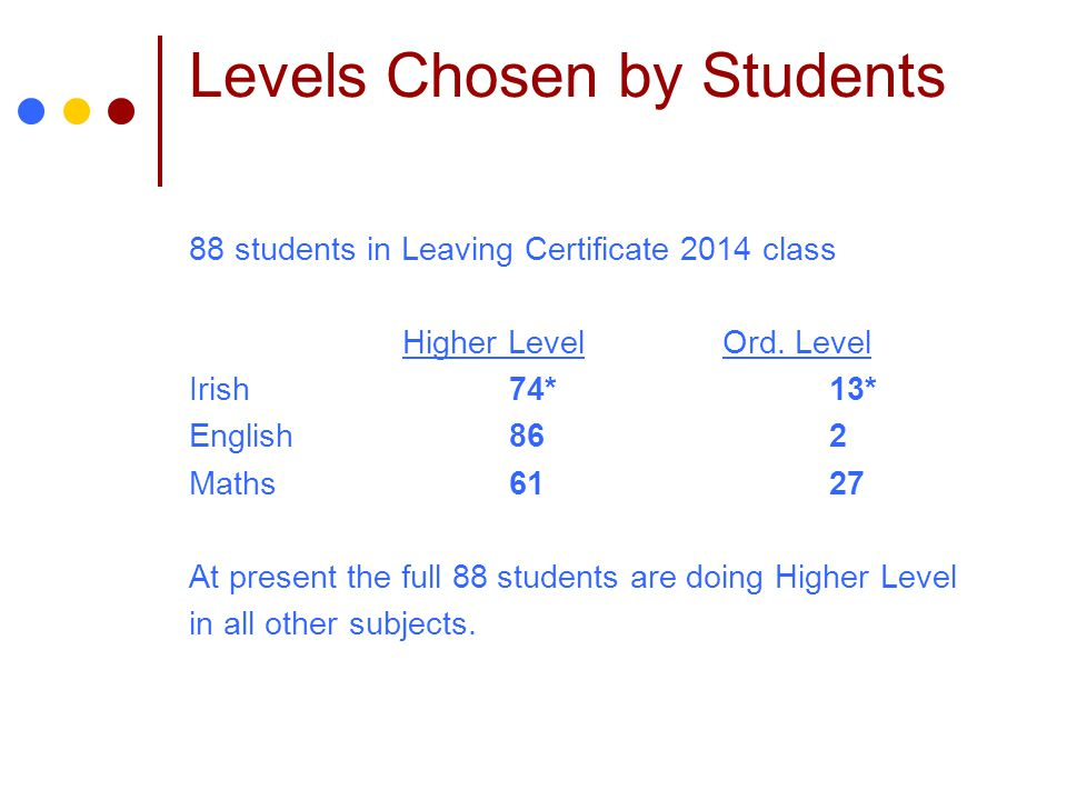 Levels Chosen by Students