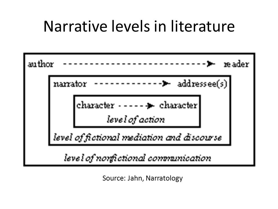 Narrative levels in literature