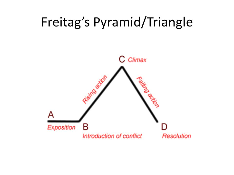 Freitag's Pyramid/Triangle