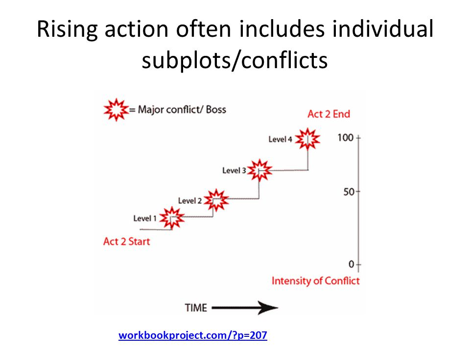 Rising action often includes individual subplots/conflicts