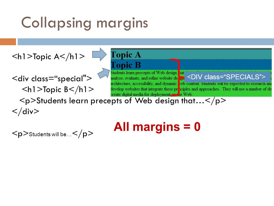 Collapsing margins All margins = 0 <h1>Topic A</h1>