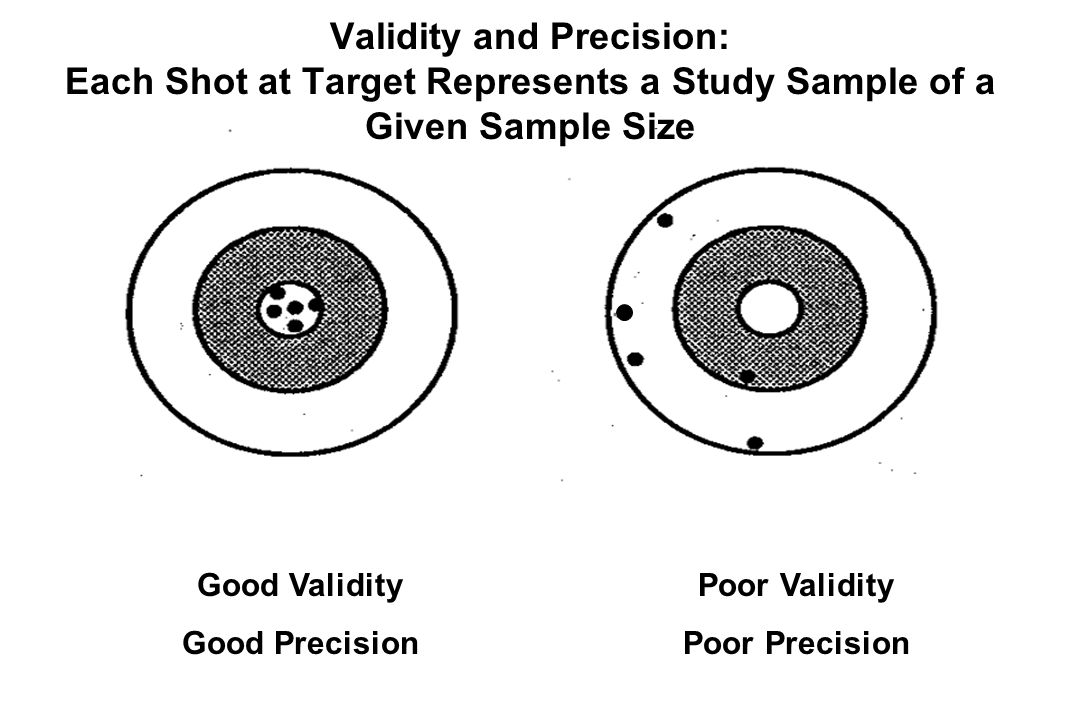 Validity and Precision: Each Shot at Target Represents a Study Sample of a Given Sample Size