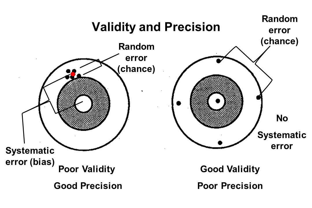 Validity and Precision