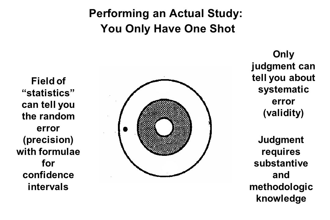 Performing an Actual Study: You Only Have One Shot