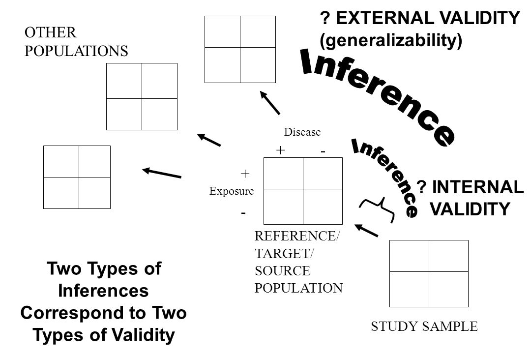 Two Types of Inferences Correspond to Two Types of Validity