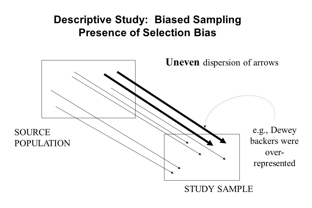 Descriptive Study: Biased Sampling Presence of Selection Bias