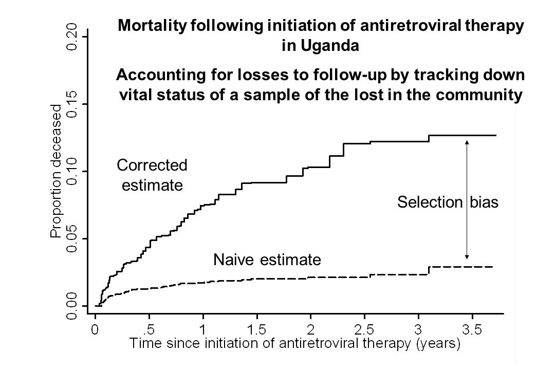 Mortality following initiation of antiretroviral therapy in Uganda