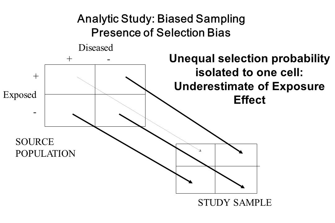 Analytic Study: Biased Sampling Presence of Selection Bias