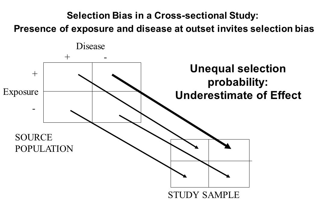 Unequal selection probability: Underestimate of Effect