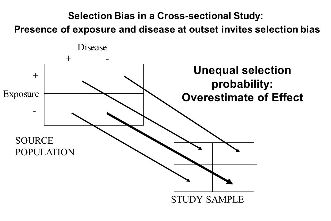 Unequal selection probability: Overestimate of Effect