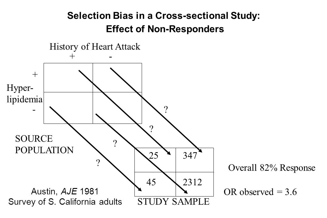 Selection Bias in a Cross-sectional Study: Effect of Non-Responders