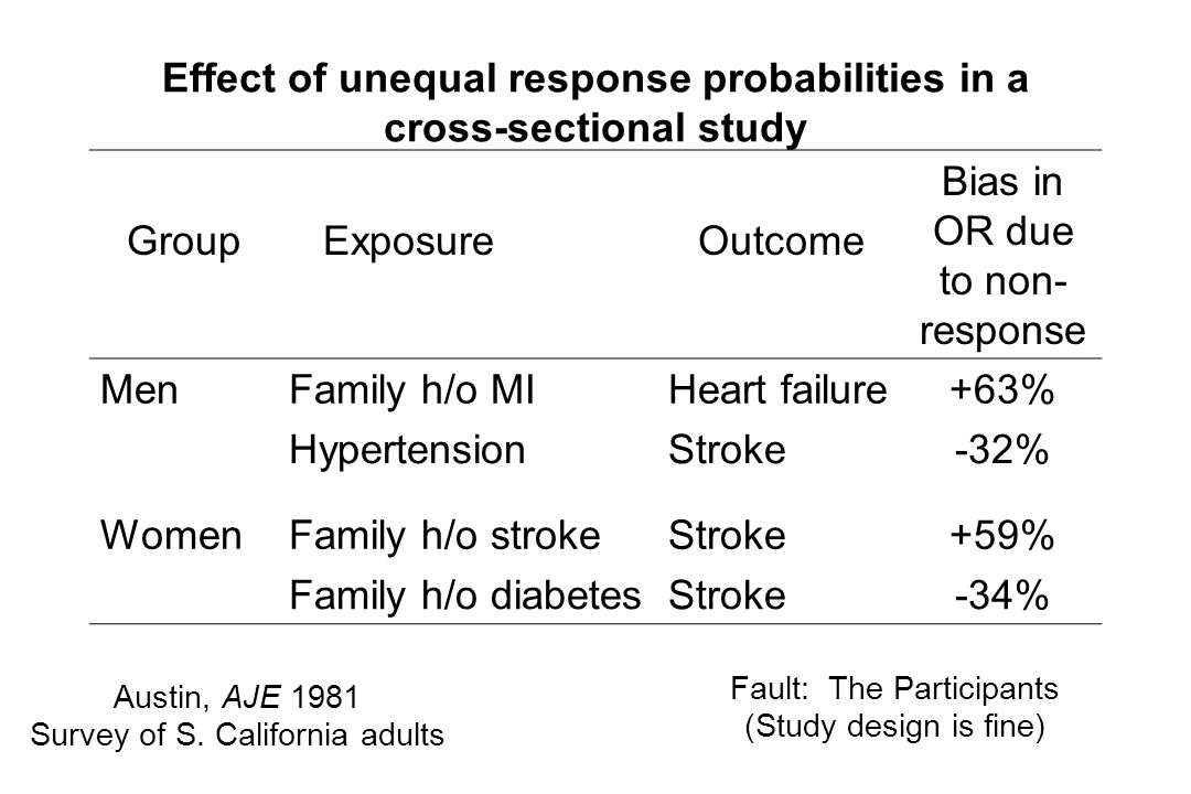 Effect of unequal response probabilities in a cross-sectional study