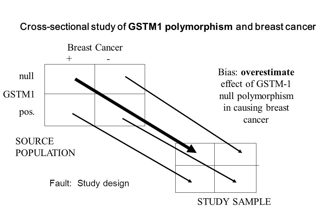 Cross-sectional study of GSTM1 polymorphism and breast cancer