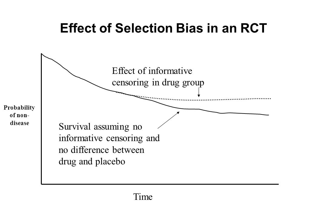 Effect of Selection Bias in an RCT